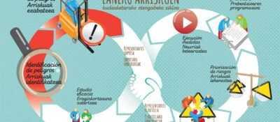 Salud Navarra edita un vídeo para fomentar colaboración en gestión riesgos laborales